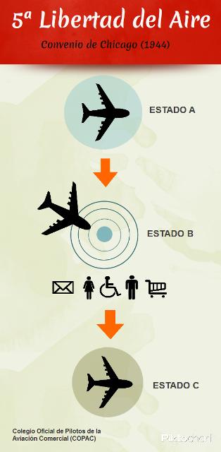 La Quinta Libertad del Aire. Infografía COPAC.