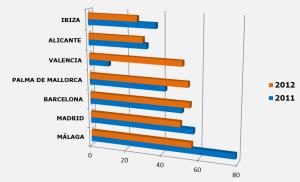 Aeropuertos españoles con mayor número de incidentes por deslumbramientos con punteros láser reportados