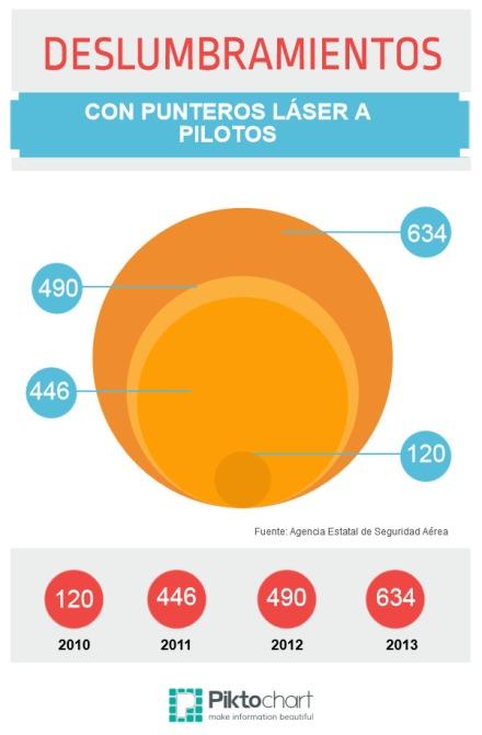 Deslumbramientos con punteros láser a pilotos de 2010 a 2013