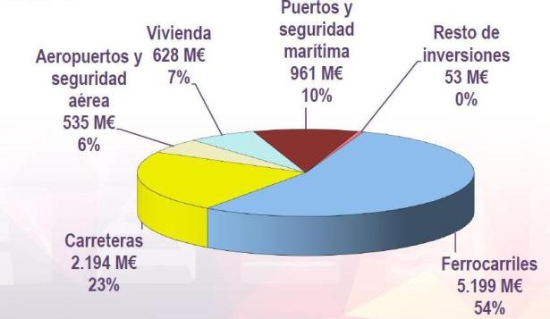 Presupuestos de Fomento para 2015