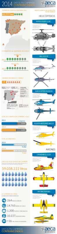 Infografía con datos de la campaña 2014. AECA&Helicópteros
