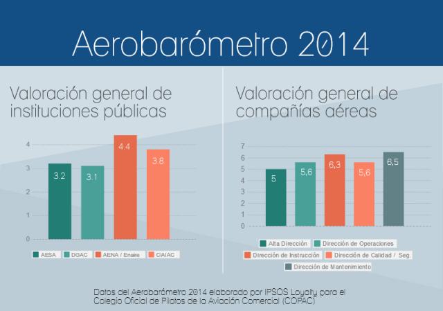 Aerobarómetro 2014