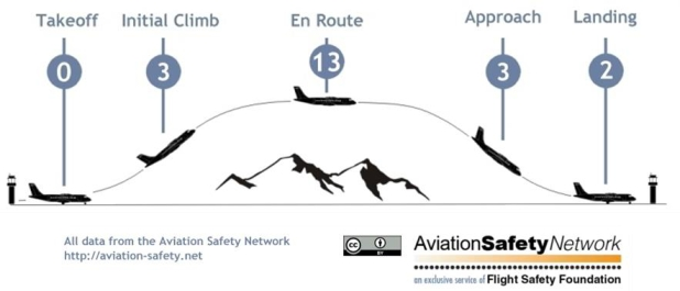 Accidentes por fase de vuelo en 2014. Gráfico de Aviation Safety Network