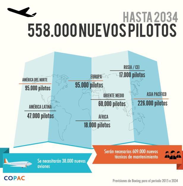 Demanda de pilotos para los próximos 20 años según las previsiones de Boeing