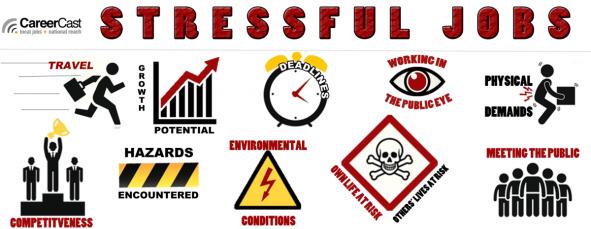 Criterios de evaluación de profesiones más estresantes