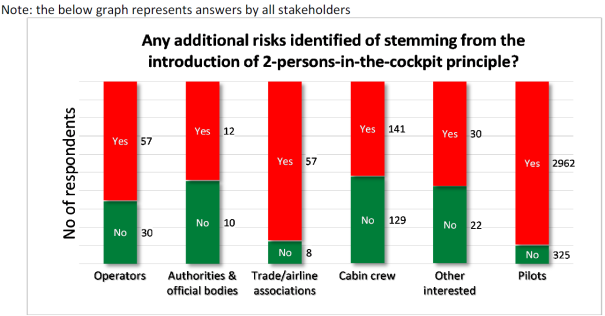 Gráfico de EASA sobre riesgos adicionales identificados con la adopción de la medida de dos en cabina. Mayo de 2016