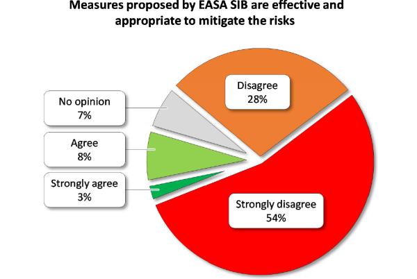 Gráfico EASA. Encuesta sobre la efectividad de la recomendación de dos personas en cabina. Mayo 2016