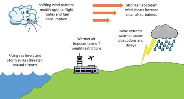 Consecuencias del cambio climático en la aviación. Fuente ICAO Environmental report 2016