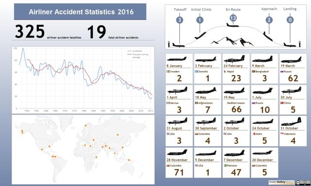 seguridad-aerea-en-2016